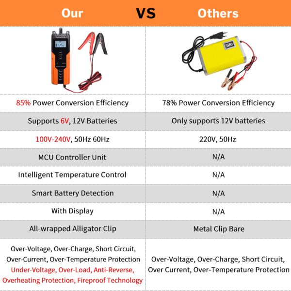 Deelife Automatic Car Battery Charger 12V Intelligent Auto Pulse Repair Maintainer Trickle Charging for Motorcycle Moto 6V 12 V 4